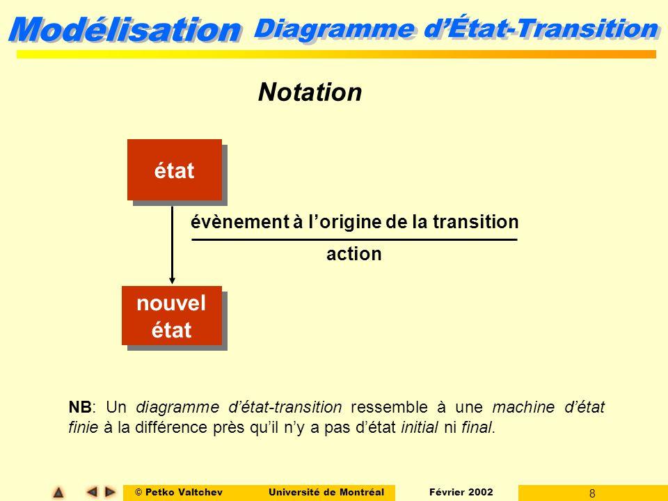 Diagramme d'État-Transition