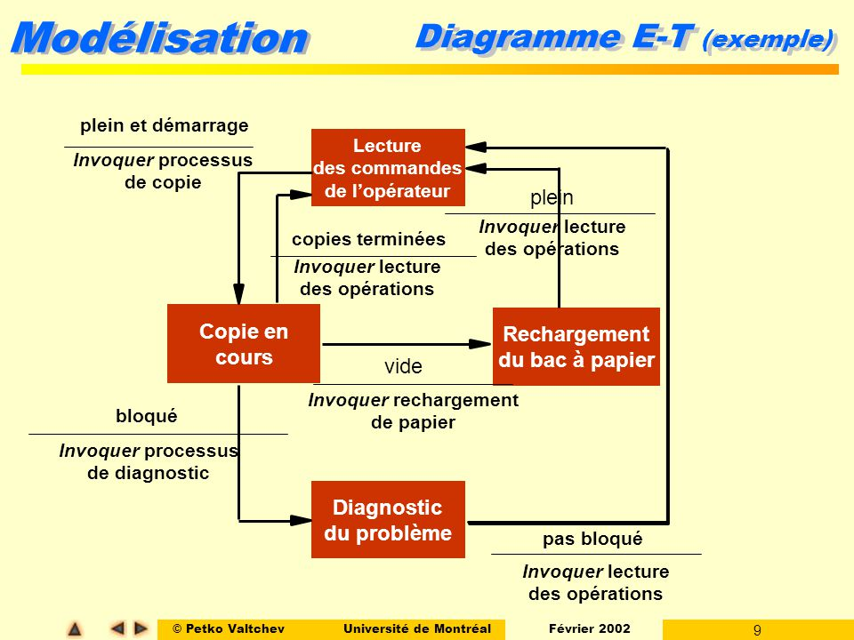 Diagramme E-T (exemple)