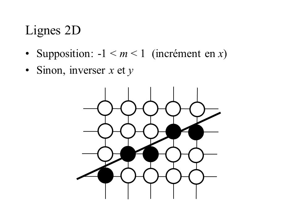 Lignes 2D Supposition: -1 < m < 1 (incrément en x)‏