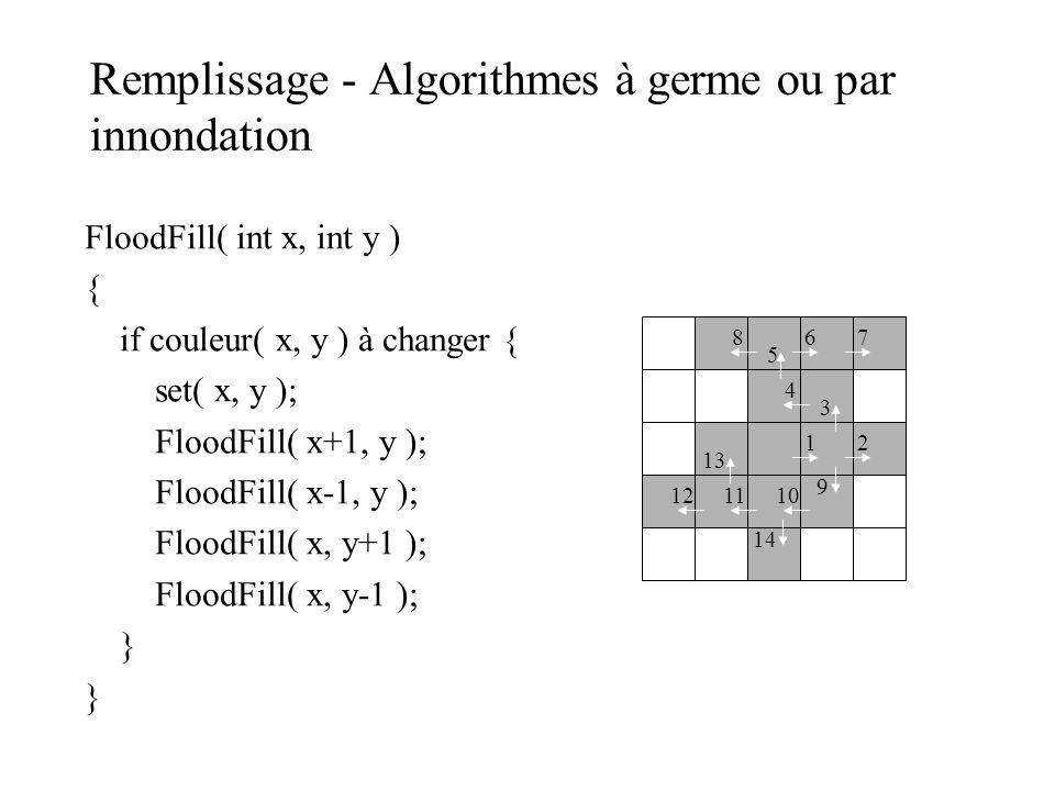 Remplissage - Algorithmes à germe ou par innondation