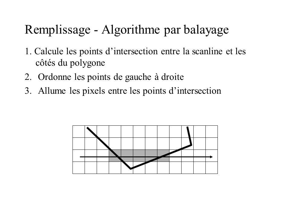 Remplissage - Algorithme par balayage