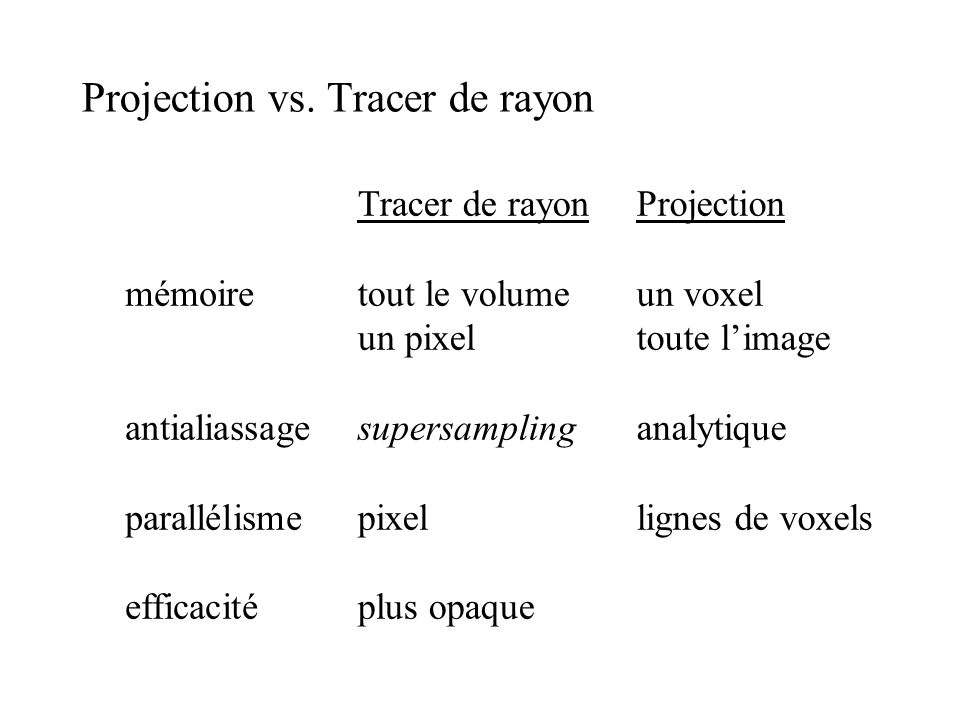 Projection vs. Tracer de rayon