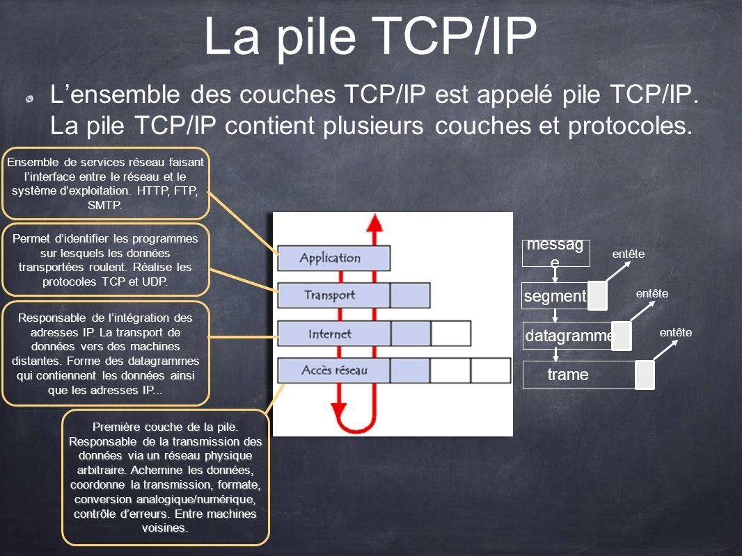 La pile TCP/IP L'ensemble des couches TCP/IP est appelé pile TCP/IP. La pile TCP/IP contient plusieurs couches et protocoles.