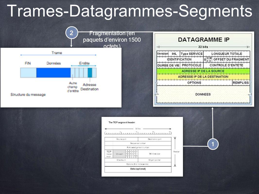 Trames-Datagrammes-Segments