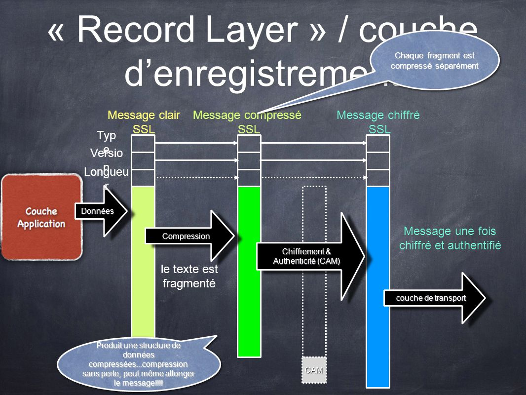 « Record Layer » / couche d'enregistrement