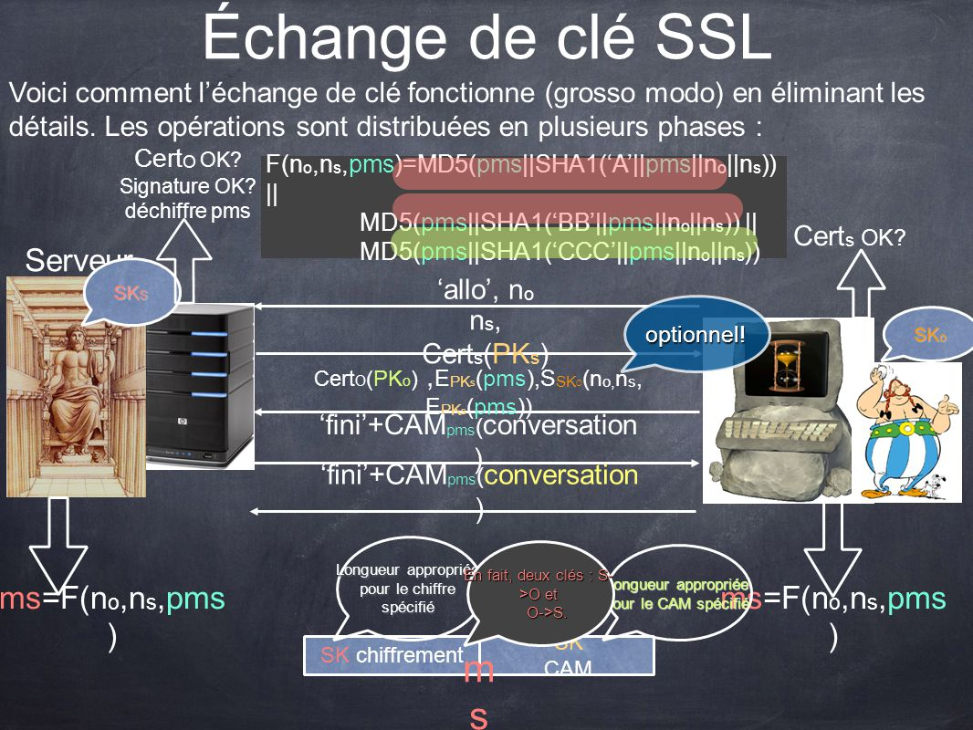 Échange de clé SSL ms Serveur ms=F(no,ns,pms) ms=F(no,ns,pms)