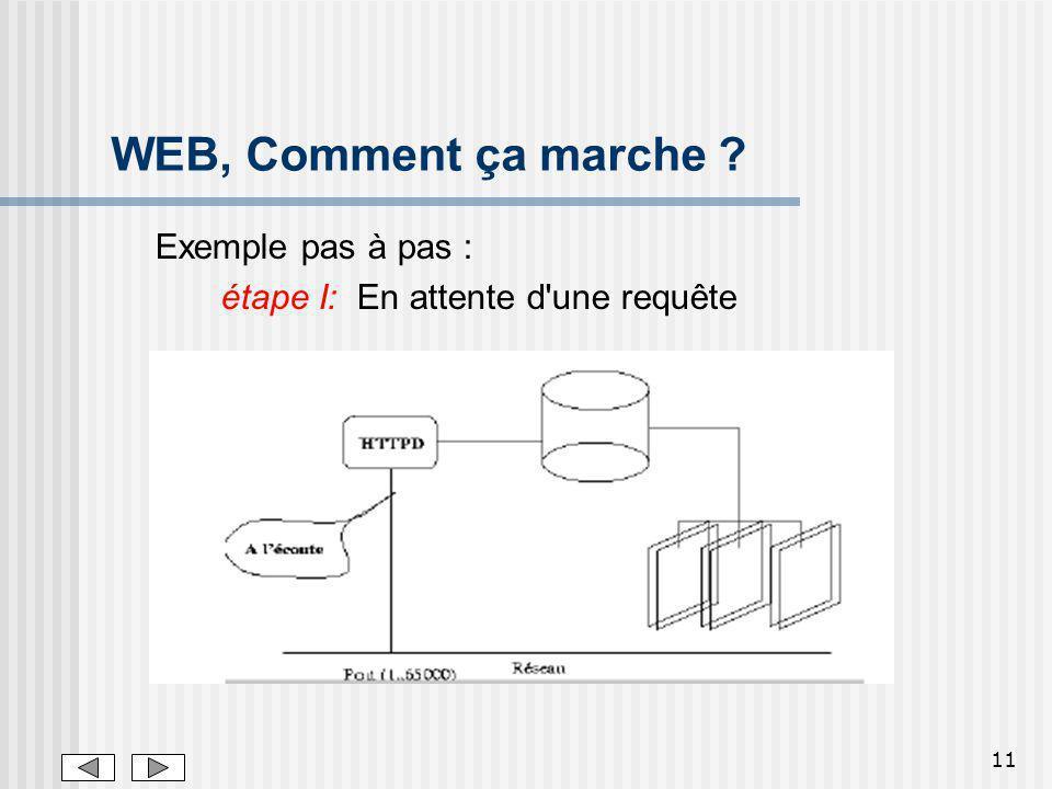 WEB, Comment ça marche Exemple pas à pas :