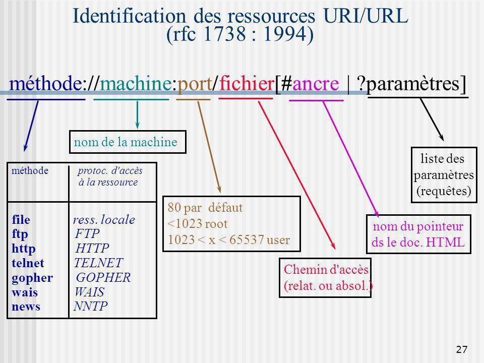 Identification des ressources URI/URL