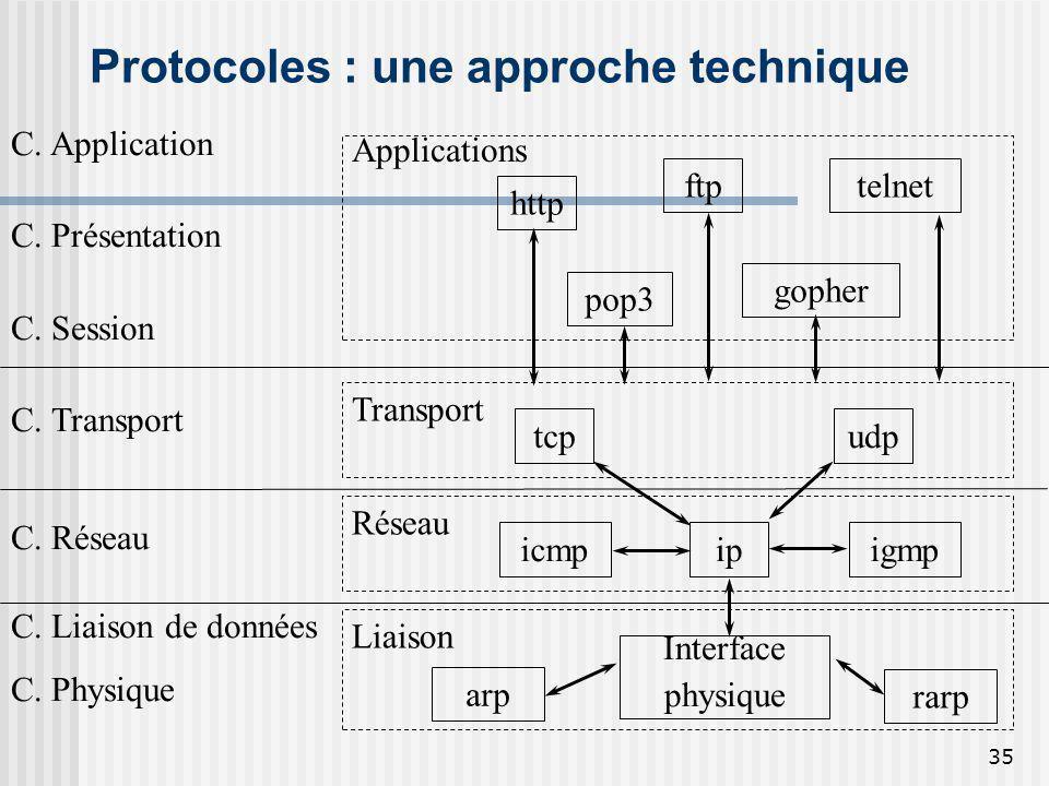 Protocoles : une approche technique