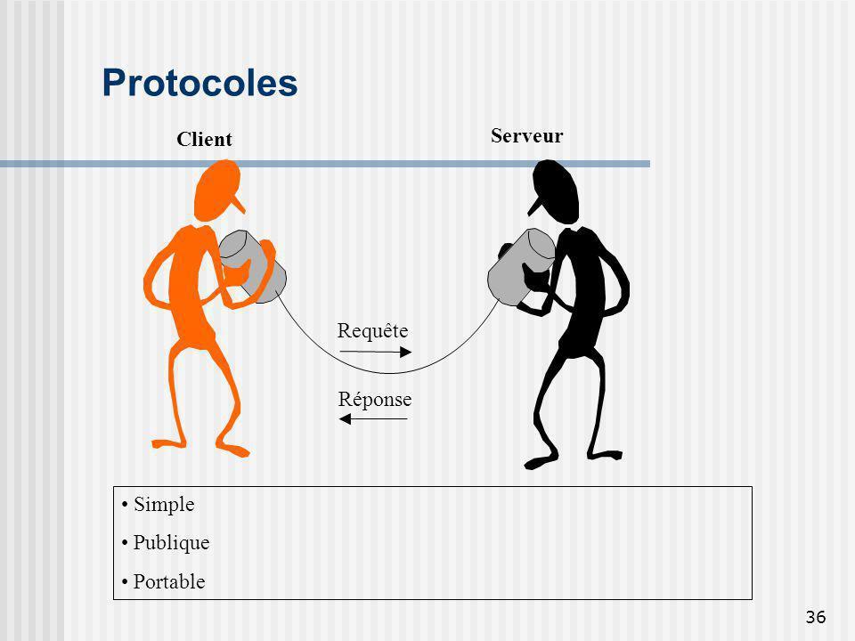 Protocoles Client Serveur Requête Réponse Simple Publique Portable