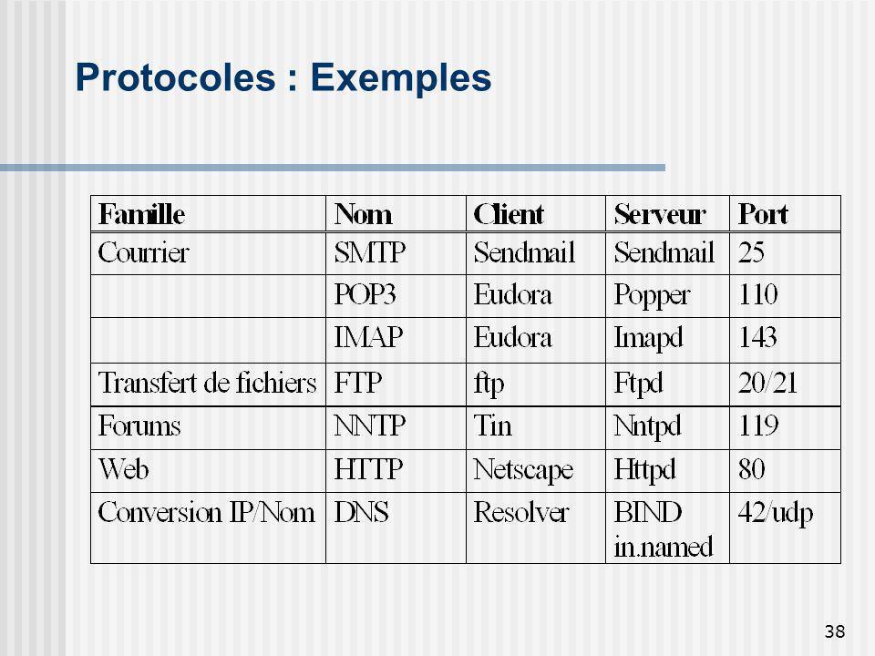 Protocoles : Exemples