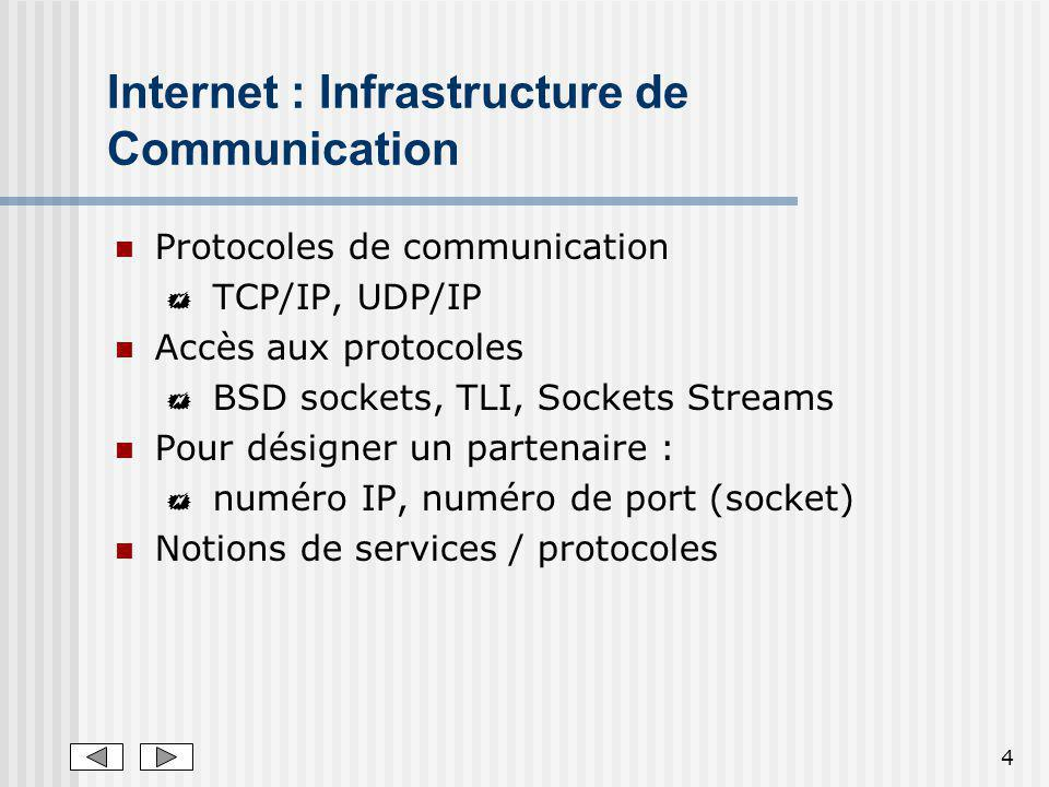 Internet : Infrastructure de Communication