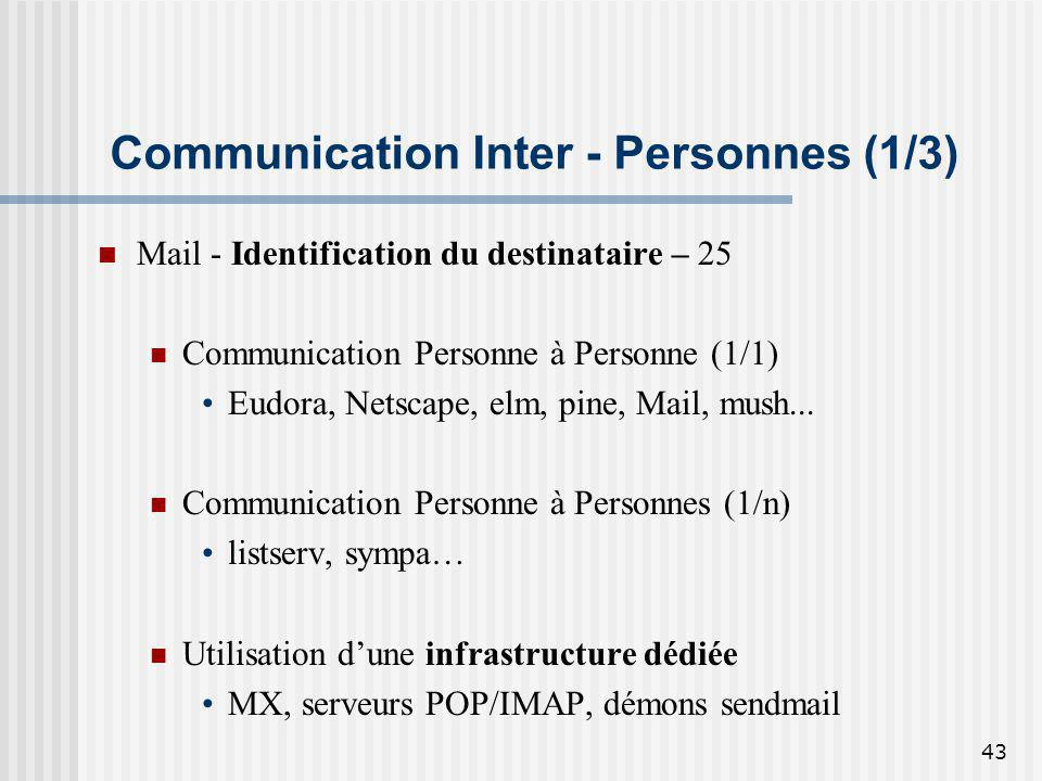 Communication Inter - Personnes (1/3)