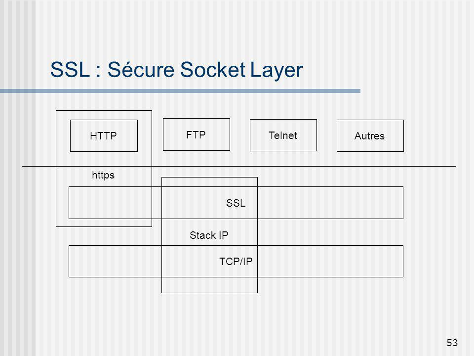 SSL : Sécure Socket Layer
