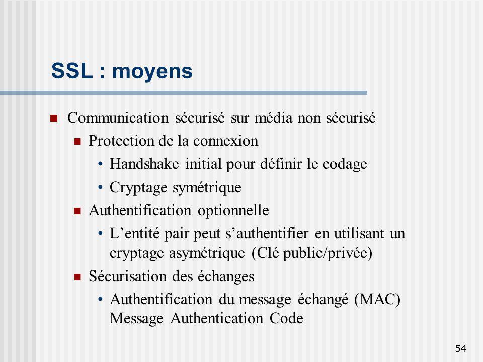 SSL : moyens Communication sécurisé sur média non sécurisé