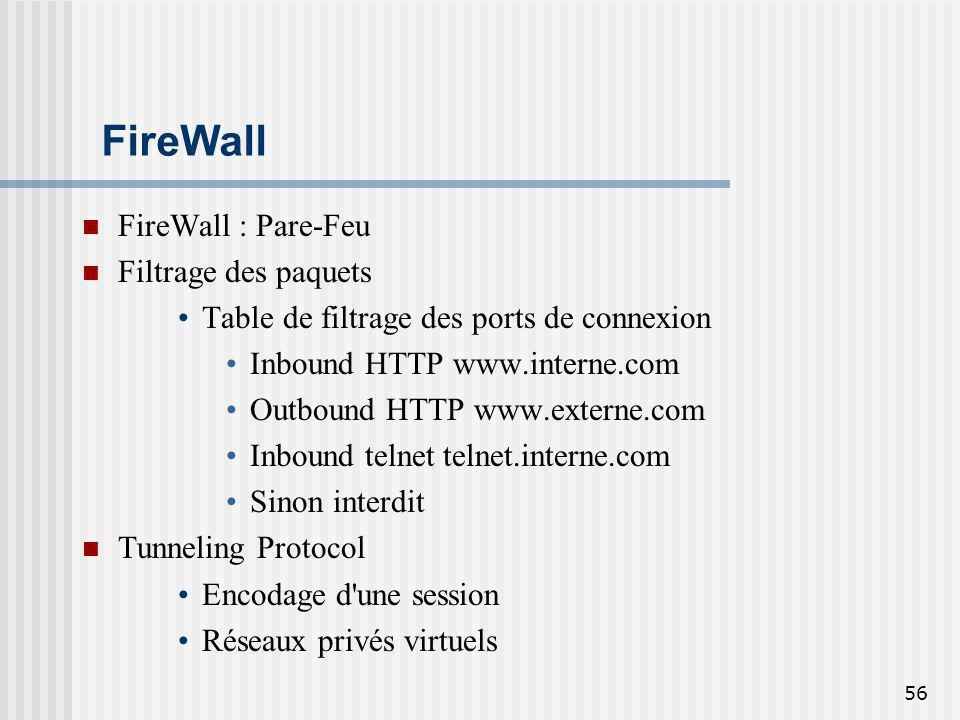 FireWall FireWall : Pare-Feu Filtrage des paquets