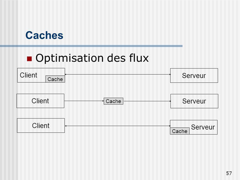 Caches Optimisation des flux Client Serveur Client Serveur Client