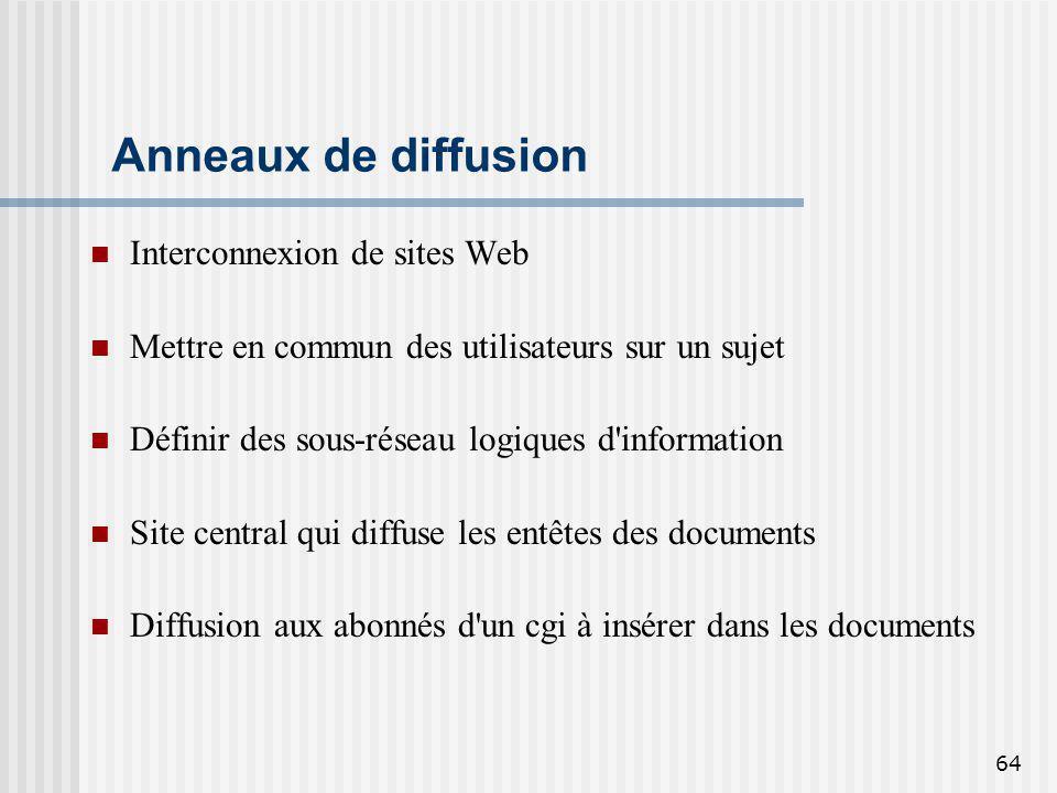 Anneaux de diffusion Interconnexion de sites Web