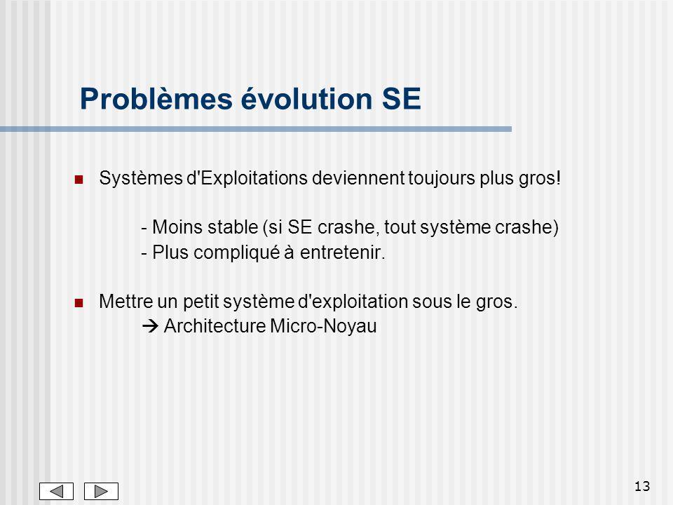 Problèmes évolution SE