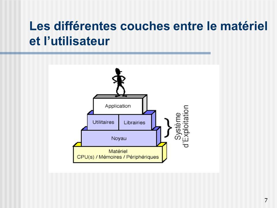 Les différentes couches entre le matériel et l'utilisateur