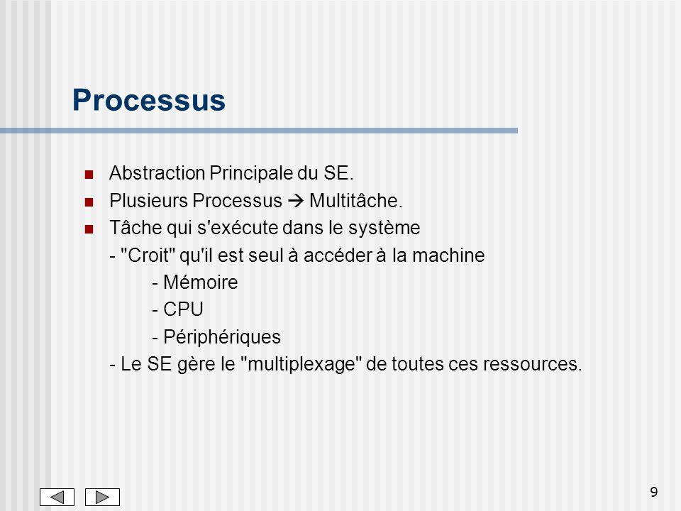 Processus Abstraction Principale du SE.