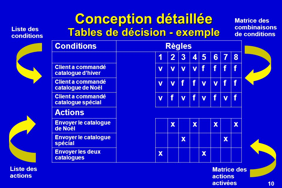 Conception détaillée Tables de décision - exemple