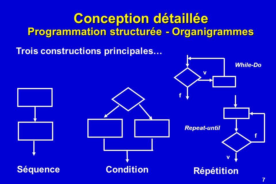 Conception détaillée Programmation structurée - Organigrammes