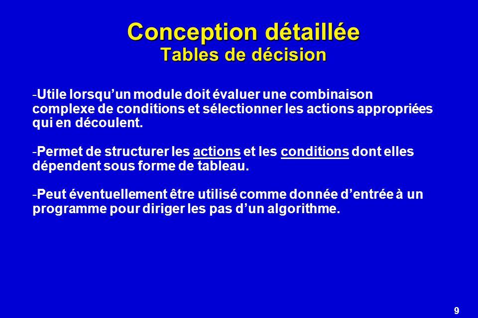 Conception détaillée Tables de décision