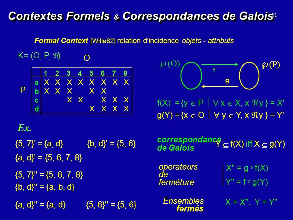 Contextes Formels & Correspondances de Galois