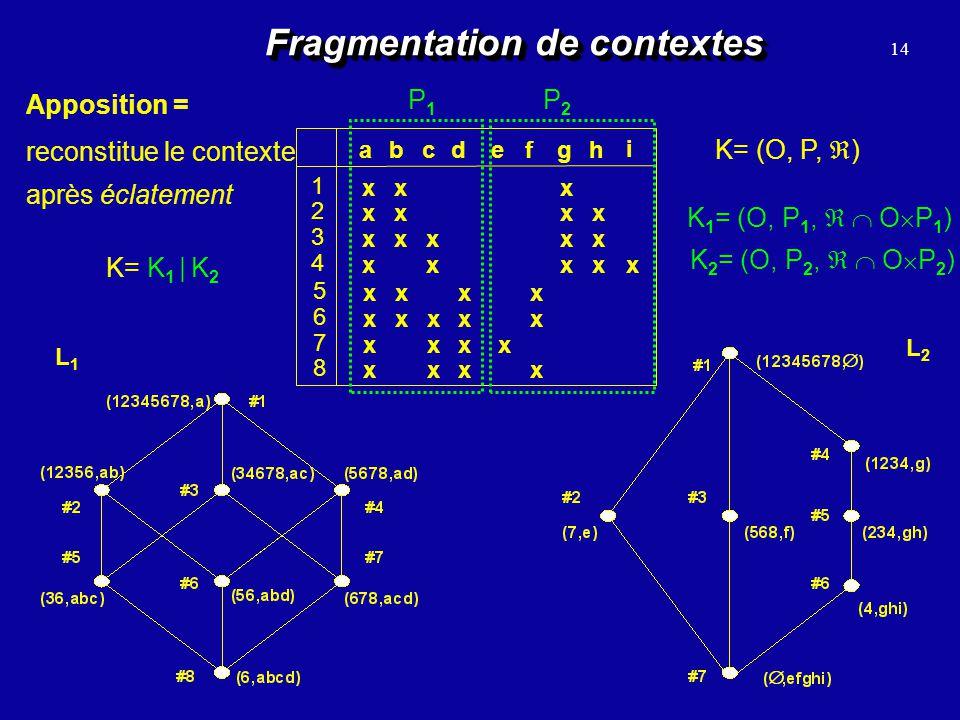 Fragmentation de contextes