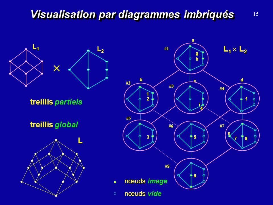 Visualisation par diagrammes imbriqués