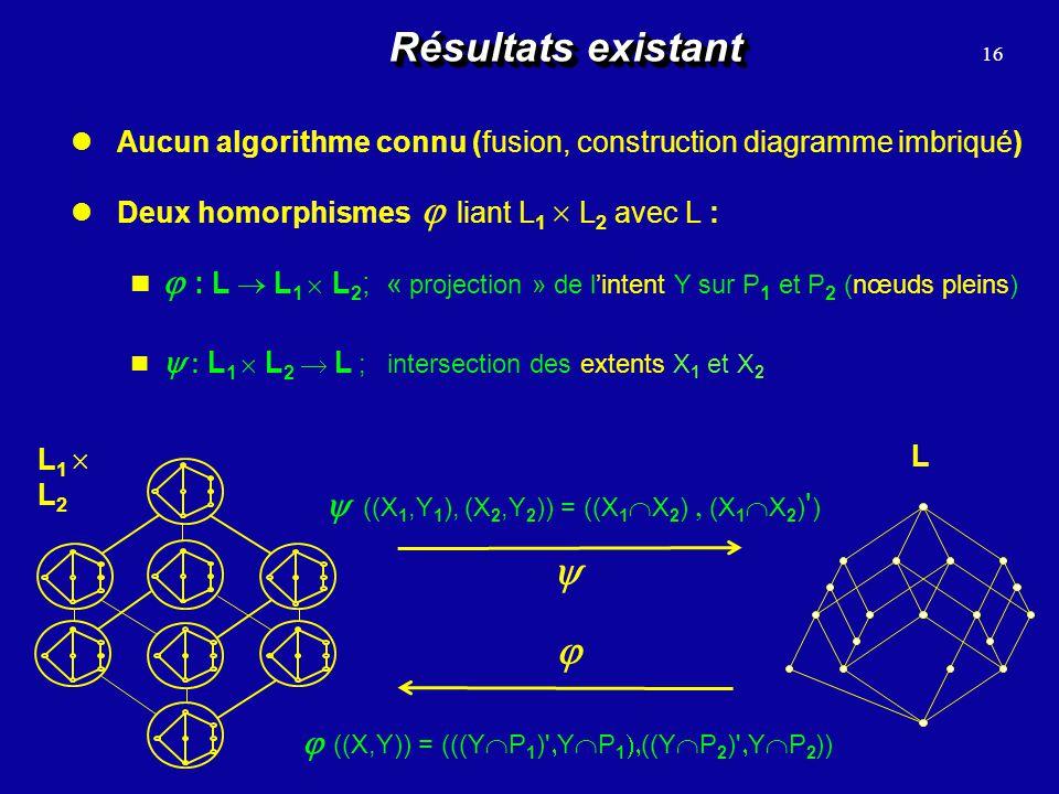 Résultats existant 16. Aucun algorithme connu (fusion, construction diagramme imbriqué) Deux homorphismes  liant L1  L2 avec L :