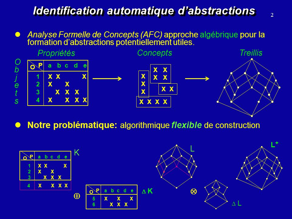 Identification automatique d'abstractions