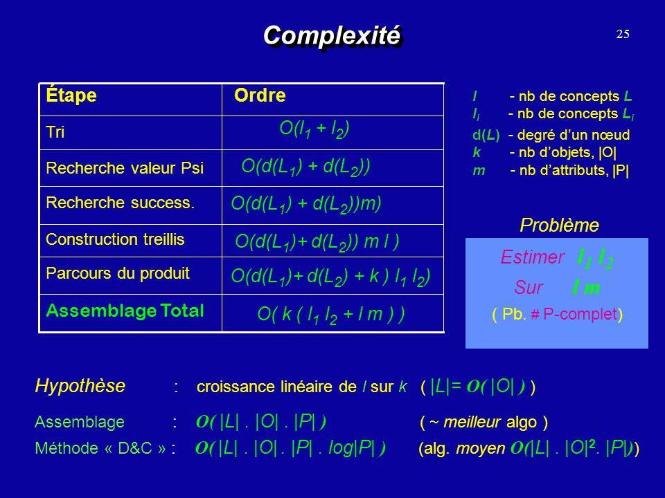 Complexité O(d(L1) + d(L2)) O(l1 + l2) Assemblage Total Ordre Étape