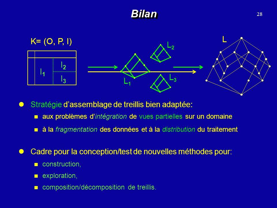 Bilan 28. L. K= (O, P, I) L1. L3. L2. I1. I2. I3. Stratégie d'assemblage de treillis bien adaptée: