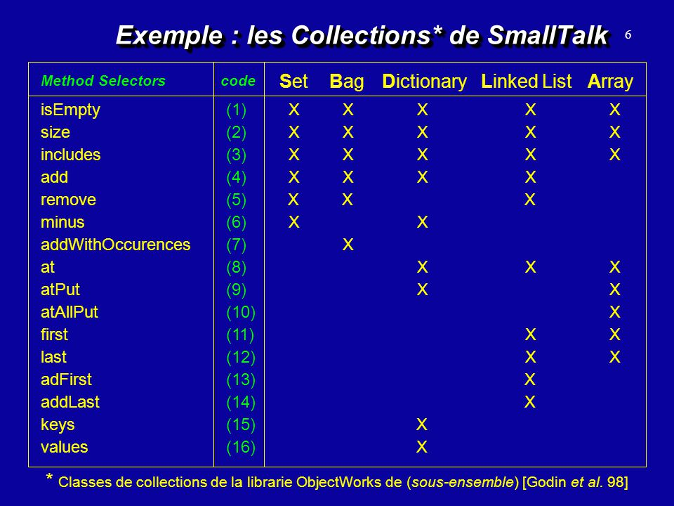 Exemple : les Collections* de SmallTalk