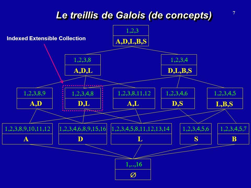 Le treillis de Galois (de concepts)