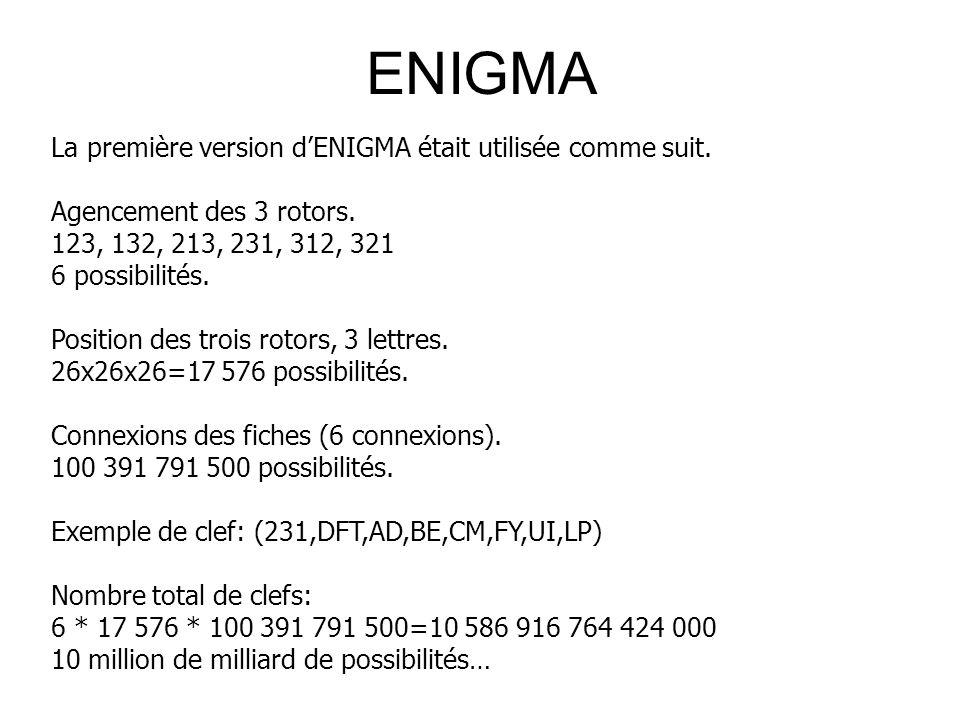 ENIGMA La première version d'ENIGMA était utilisée comme suit.