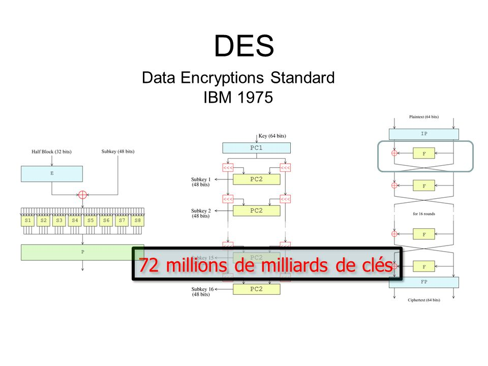 Data Encryptions Standard