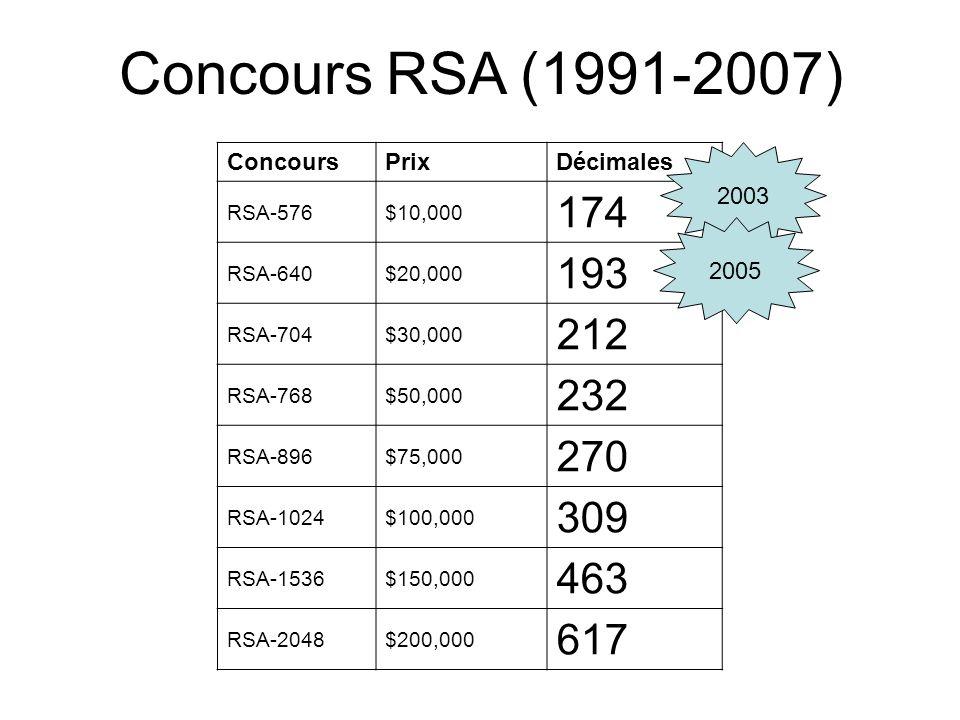 Concours RSA (1991-2007) 174 193 212 232 270 309 463 617 Concours Prix