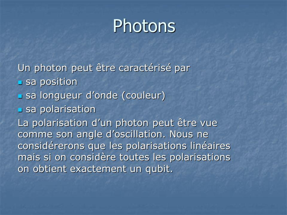 Photons Un photon peut être caractérisé par sa position