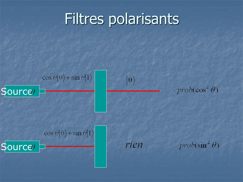 Filtres polarisants Source Source