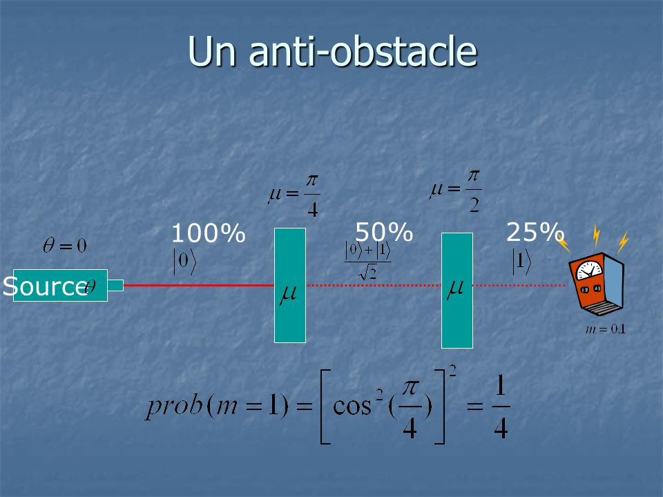 Un anti-obstacle 100% 50% 25% Source