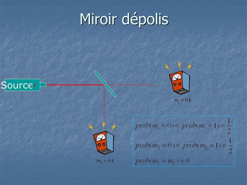Miroir dépolis Source