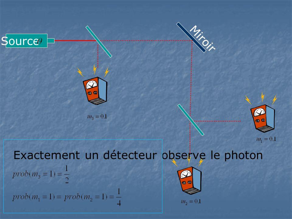 Miroir Source Exactement un détecteur observe le photon