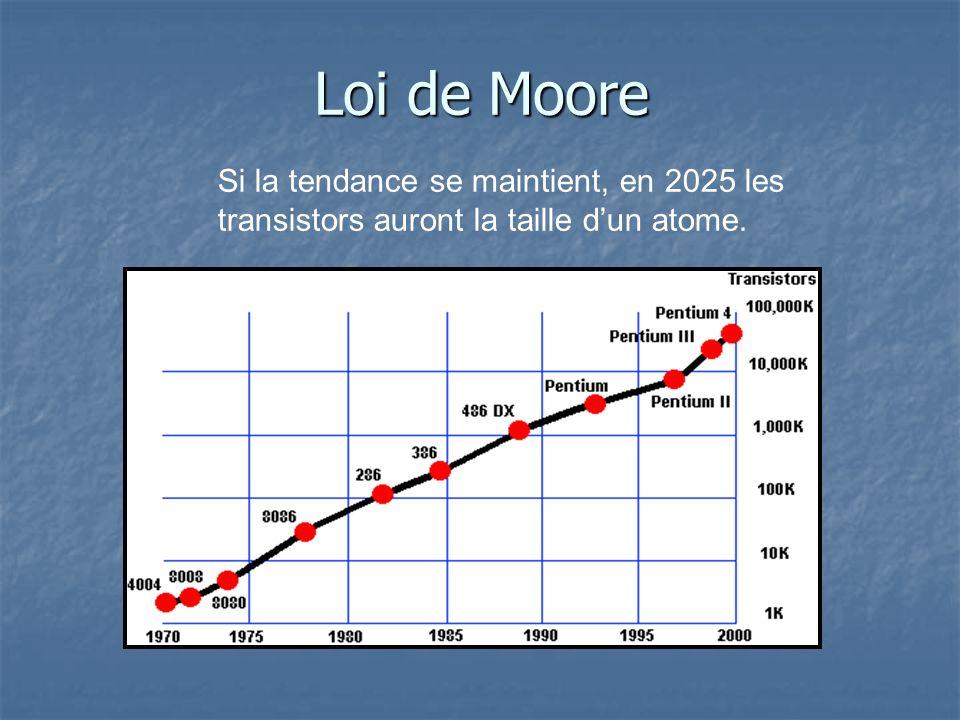 Loi de Moore Si la tendance se maintient, en 2025 les