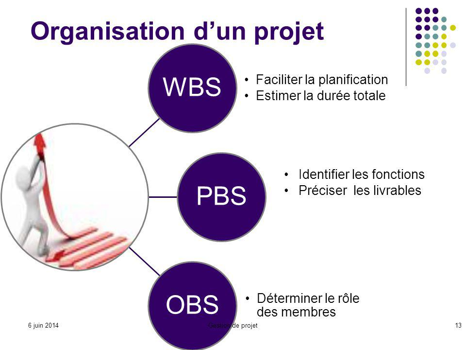 Organisation d'un projet