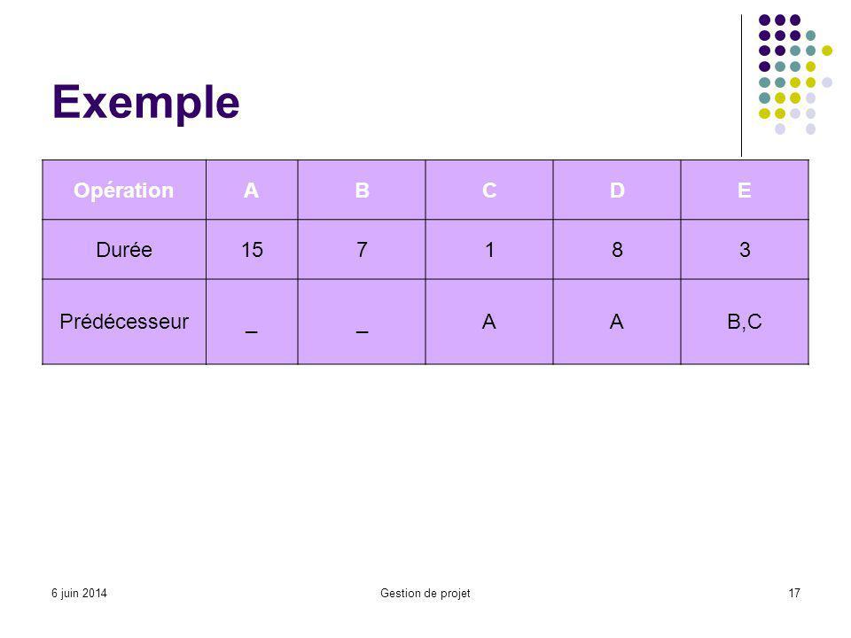 Exemple Opération A B C D E Durée 15 7 1 8 3 Prédécesseur _ B,C