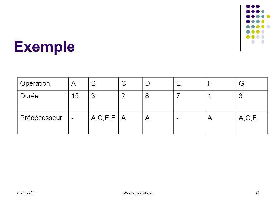 Exemple Opération A B C D E F G Durée 15 3 2 8 7 1 Prédécesseur -