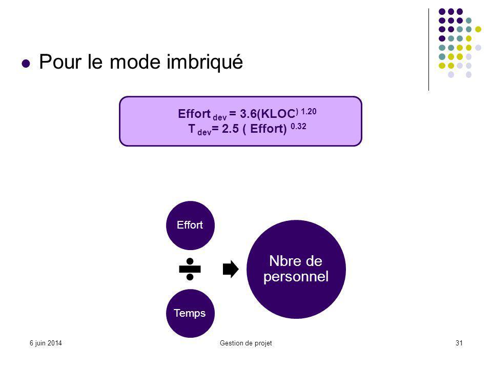 Pour le mode imbriqué Effort dev = 3.6(KLOC) 1.20